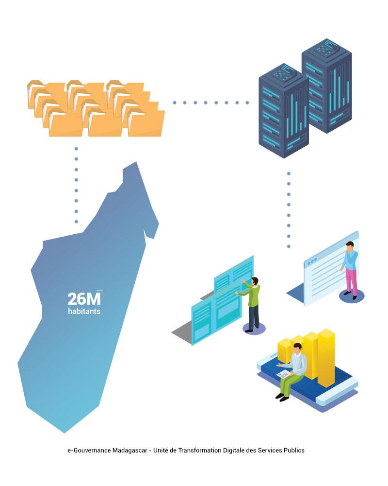 e-Gouvernance Madagascar - Unité de Transformation Digitale des Services Publics