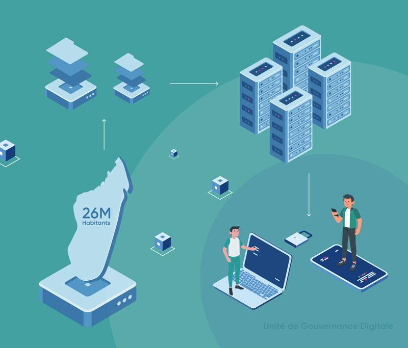 Unité de Gouvernance Digitale